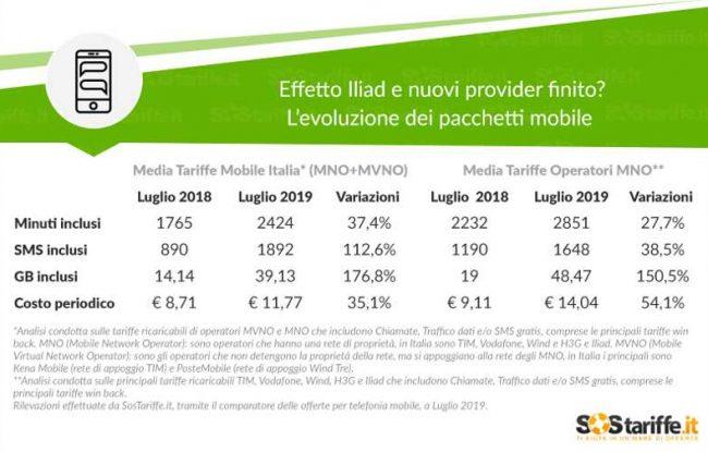 Tornano a salire i prezzi della telefonia mobile